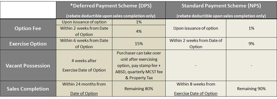 Ardmore 3 Deferred Payment